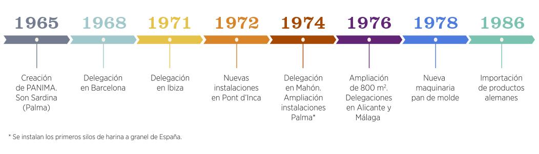 graf-historia-white