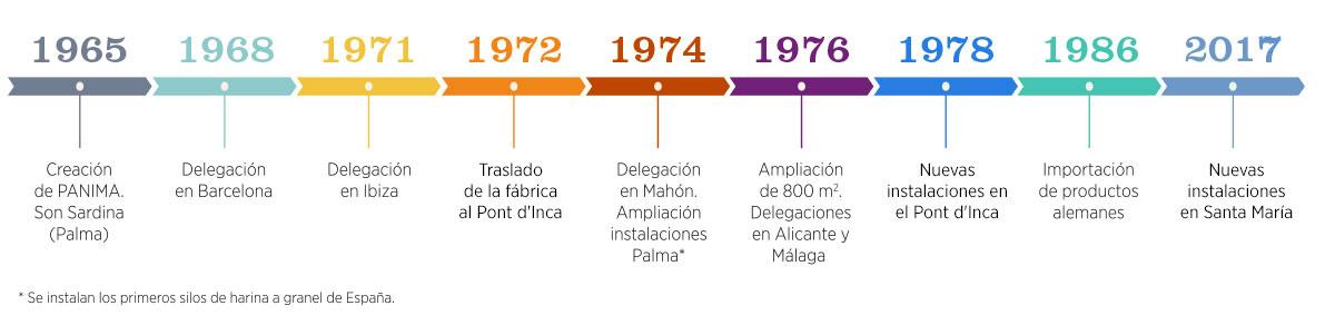 historia-panima